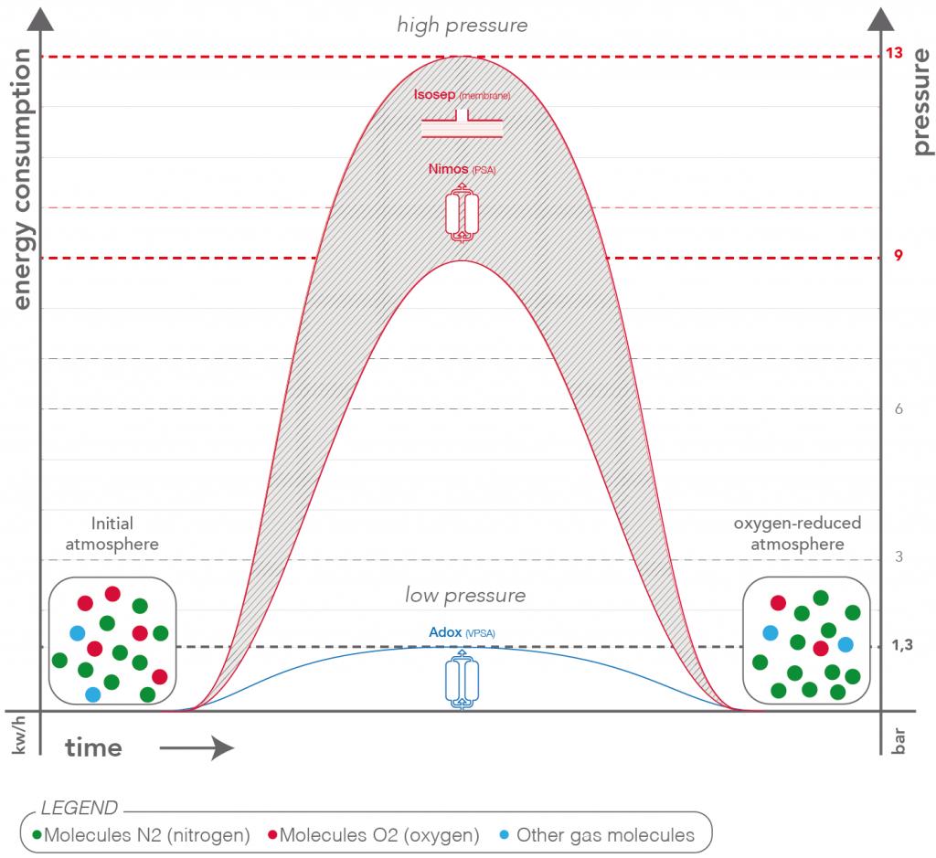 PSA, VPSA, Membrane technologies comparison