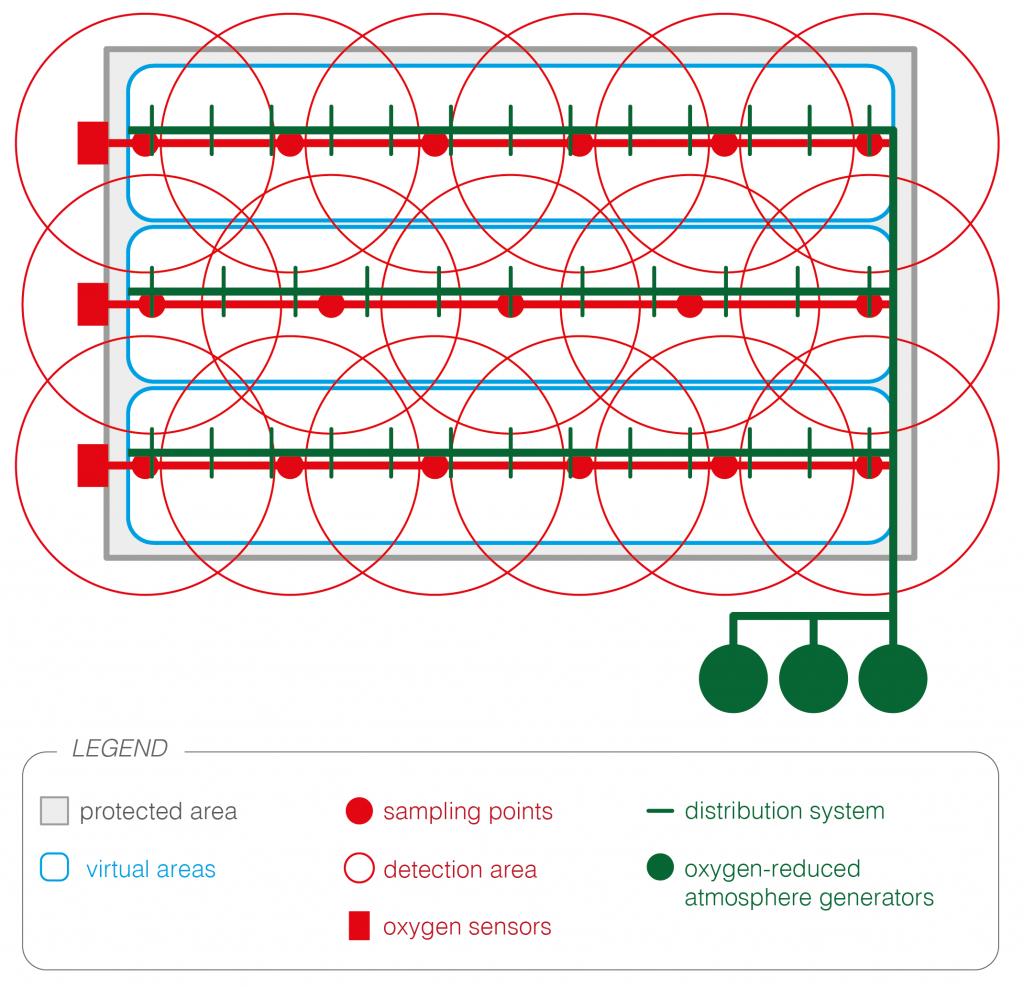 virtual grid methodology