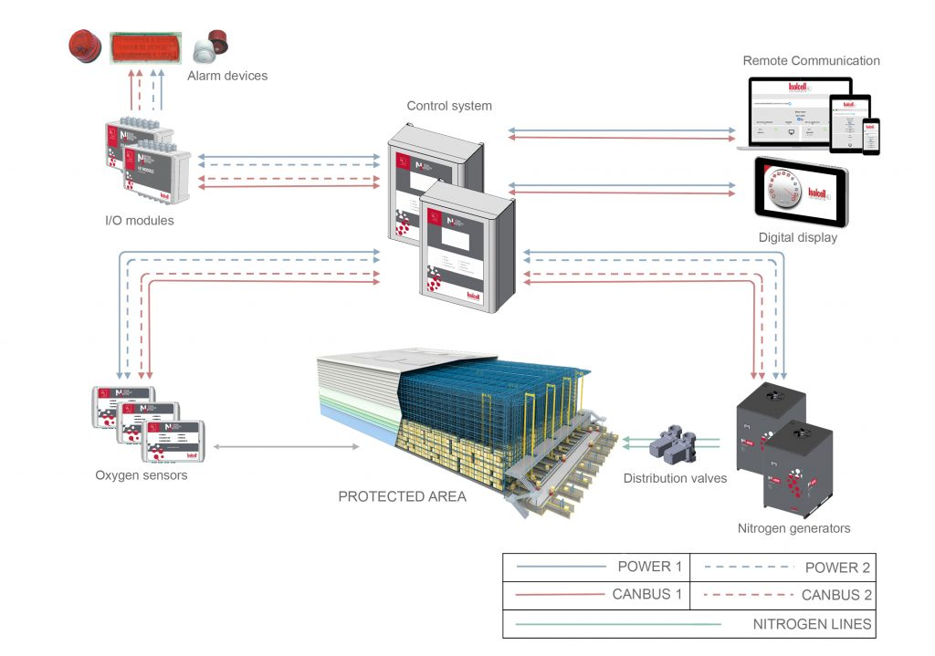 safety integrity level SIL IEC 61508 how it works