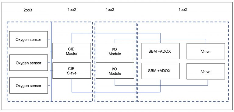 safety integrity level SIL IEC 61508