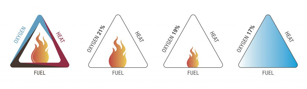 fire triangle concept oxygen fuel combustible